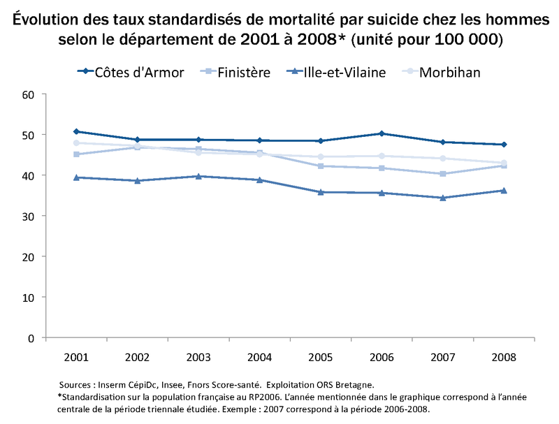 TSM_SUICIDE_HOMMES_DEP