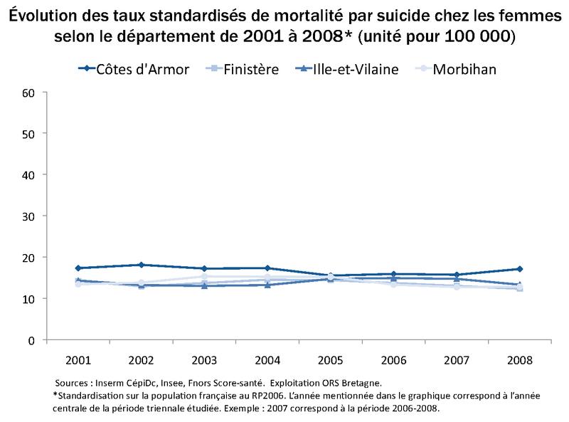 TSM_SUICIDE_FEMMES_DEP