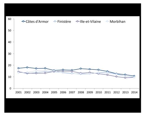Taux-standardises-mortalite-femmes par-departement