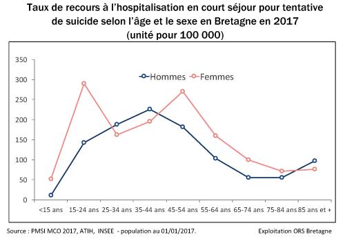 5-taux-standardise-recours-hospitalisation-age-sexe-OK
