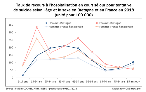 5-taux-standardise-recours-hospitalisation-age-sexe